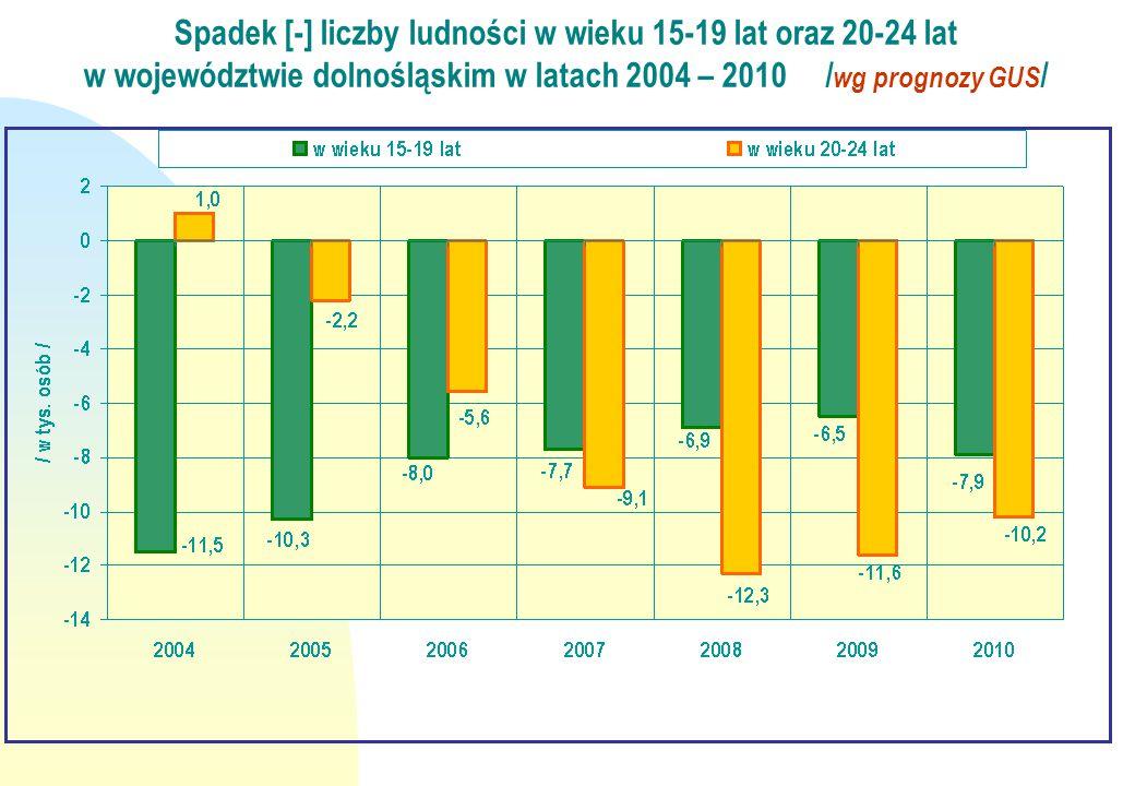 Spadek [-] liczby ludności w wieku 15-19 lat oraz 20-24 lat